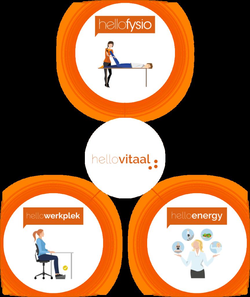 HelloVitaal Vitaliteitsmanagement HC Health
