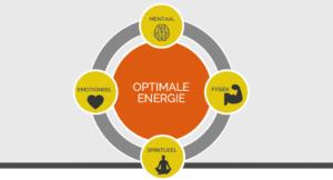 Voorkom werkstress door optimale energie