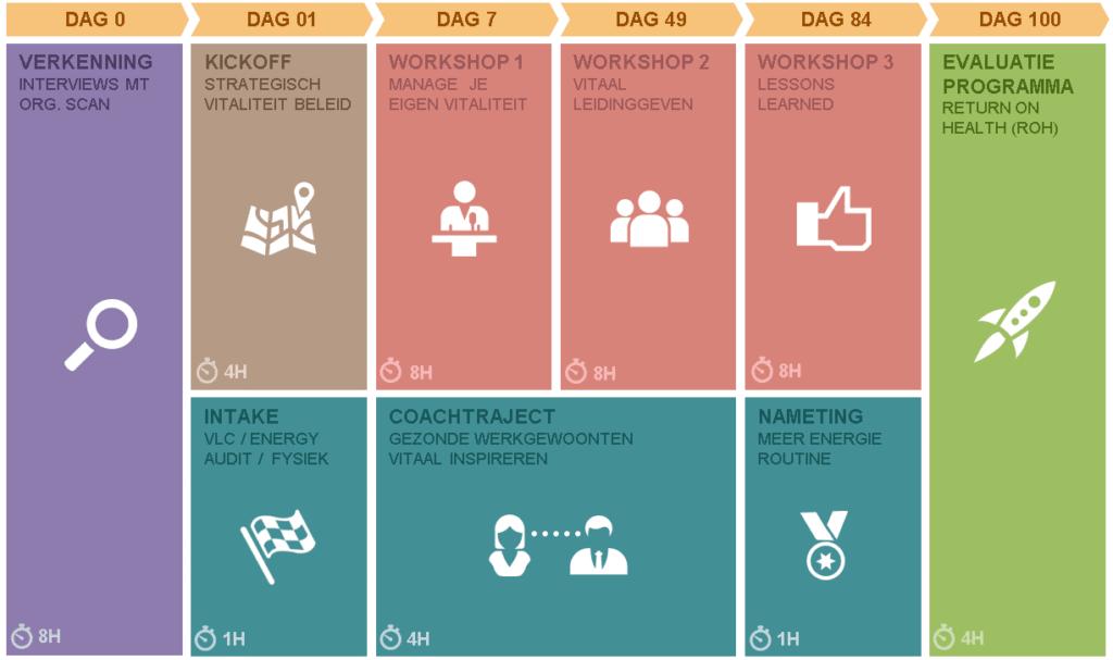 Vitaal leiderschap - 100 dagen challenge