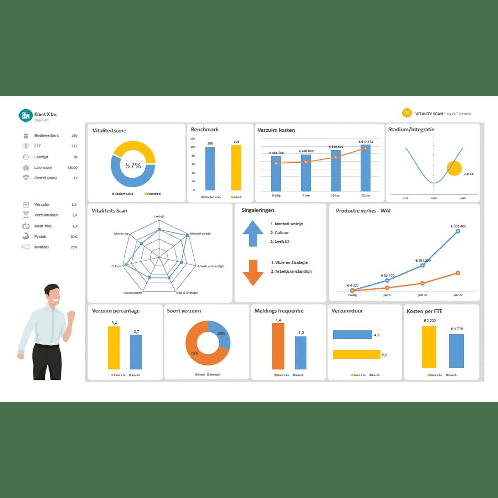 Direct helder inzicht door een PMO-macrorapportage