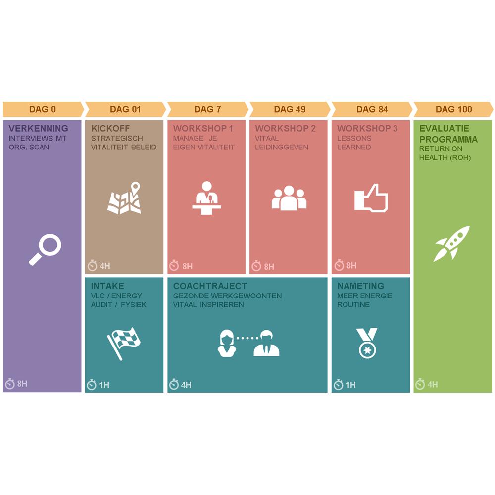 100 dagen programma voor vitaal leiderschap